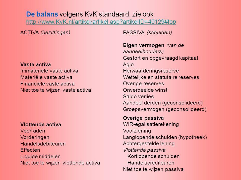 De balans volgens KvK standaard, zie ook http://www.KvK.nl/artikel/artikel.asp?artikelID=40129#top ACTIVA (bezittingen)PASSIVA (schulden) Vaste activa