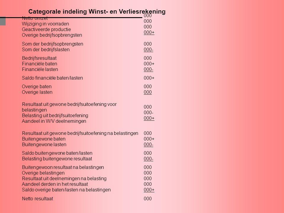 Categorale indeling Winst- en Verliesrekening Netto omzet Wijziging in voorraden Geactiveerde productie Overige bedrijfsopbrengsten 000 000 000 000+ S