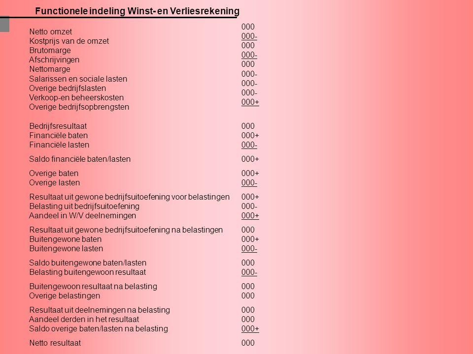 Functionele indeling Winst- en Verliesrekening Netto omzet Kostprijs van de omzet Brutomarge Afschrijvingen Nettomarge Salarissen en sociale lasten Ov