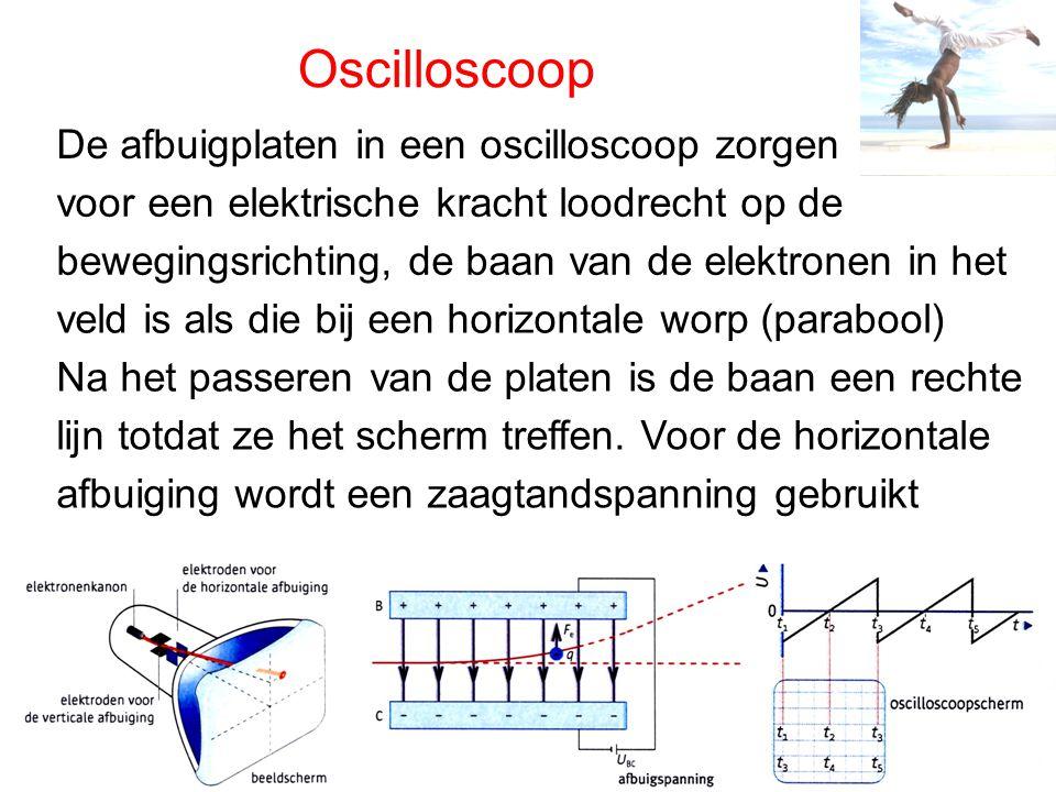 Oscilloscoop De afbuigplaten in een oscilloscoop zorgen voor een elektrische kracht loodrecht op de bewegingsrichting, de baan van de elektronen in he