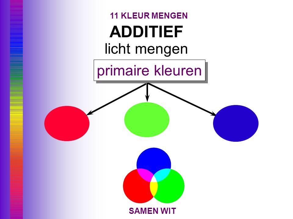subtractief additief paritief