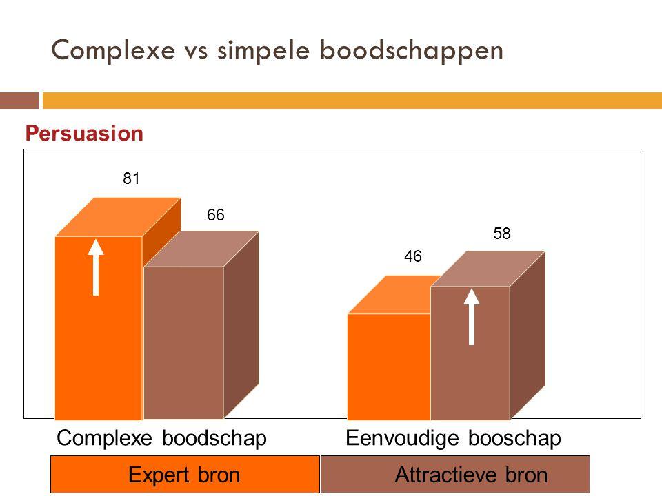 Complexe vs simpele boodschappen Persuasion Complexe boodschap Eenvoudige booschap Expert bronAttractieve bron 46 58 81 66
