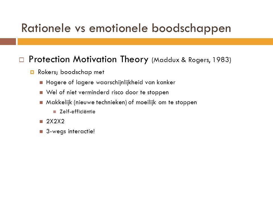 Rationele vs emotionele boodschappen  Protection Motivation Theory (Maddux & Rogers, 1983)  Rokers; boodschap met  Hogere of lagere waarschijnlijkheid van kanker  Wel of niet verminderd risco door te stoppen  Makkelijk (nieuwe technieken) of moeilijk om te stoppen  Zelf-efficiëntie  2X2X2  3-wegs interactie!