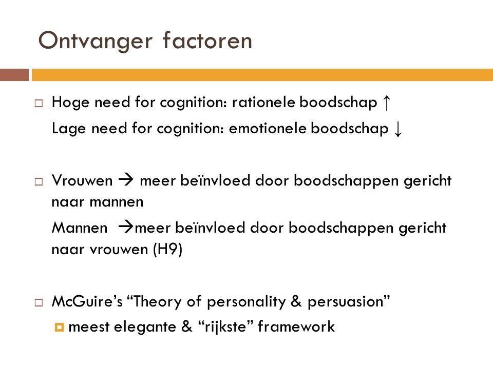 Ontvanger factoren  Hoge need for cognition: rationele boodschap ↑ Lage need for cognition: emotionele boodschap ↓  Vrouwen  meer beïnvloed door bo