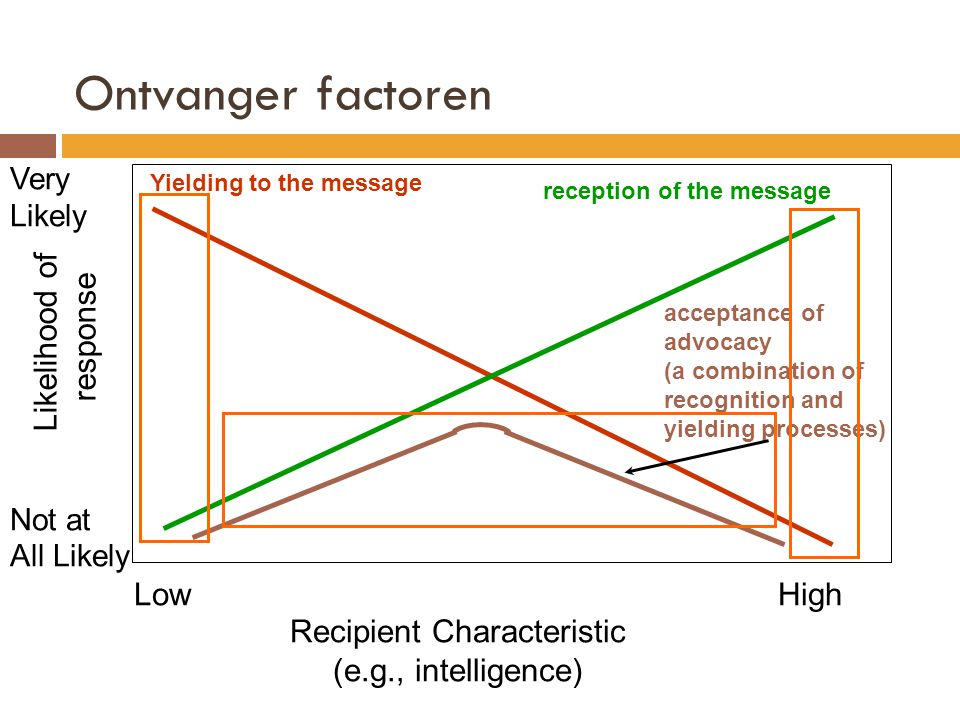 Very Likely Not at All Likely LowHigh Ontvanger factoren Likelihood of response Recipient Characteristic (e.g., intelligence) Yielding to the message