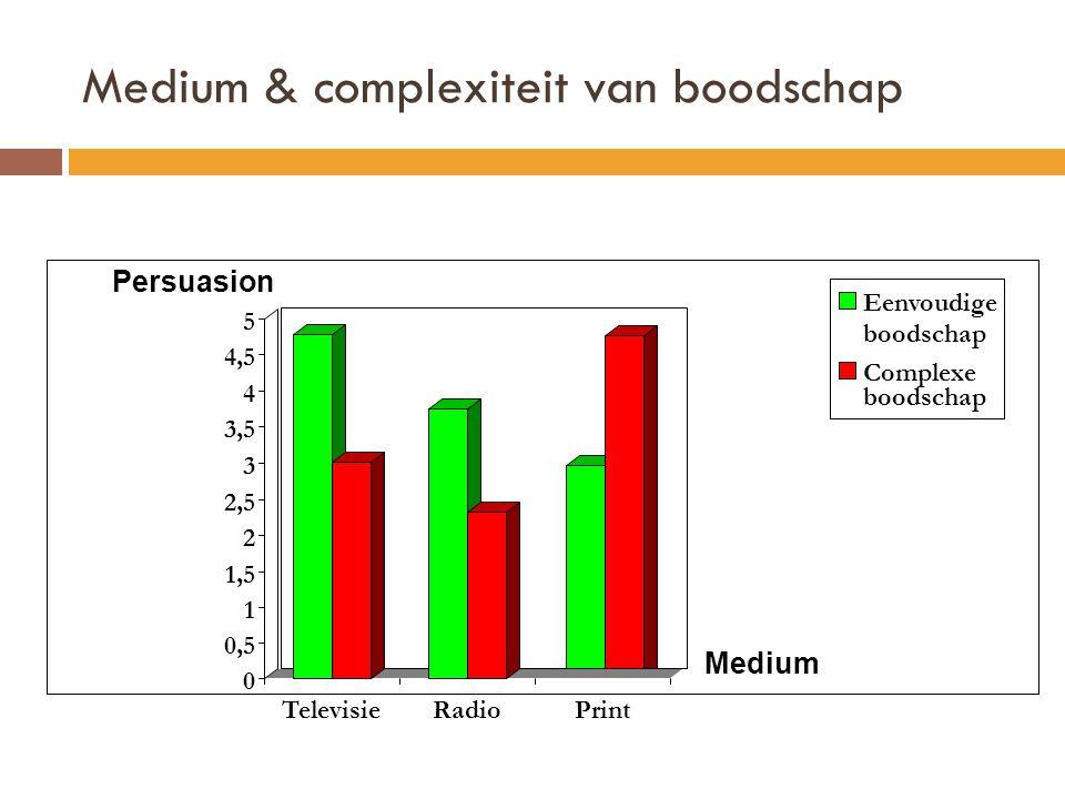 Medium & complexiteit van boodschap Persuasion 0 0,5 1 1,5 2 2,5 3 3,5 4 4,5 5 TelevisieRadioPrint Eenvoudige boodschap Complexe boodschap Medium