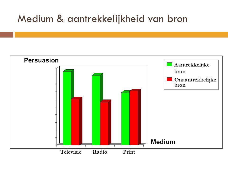 Medium & aantrekkelijkheid van bron Persuasion TelevisieRadioPrint Aantrekkelijke bron Onaantrekkelijke bron Medium