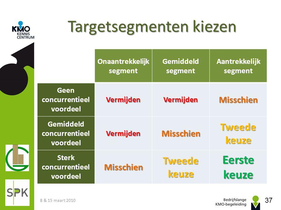 Targetsegmenten kiezen Onaantrekkelijk segment Gemiddeld segment Aantrekkelijk segment Geen concurrentieel voordeelVermijdenVermijdenMisschien Gemidde