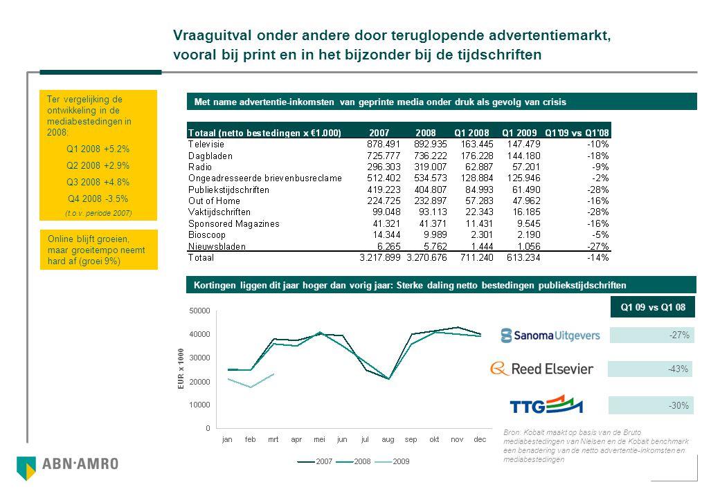 Vraaguitval onder andere door teruglopende advertentiemarkt, vooral bij print en in het bijzonder bij de tijdschriften Met name advertentie-inkomsten van geprinte media onder druk als gevolg van crisis Ter vergelijking de ontwikkeling in de mediabestedingen in 2008: Q1 2008 +5.2% Q2 2008 +2.9% Q3 2008 +4.8% Q4 2008 -3.5% (t.o.v.