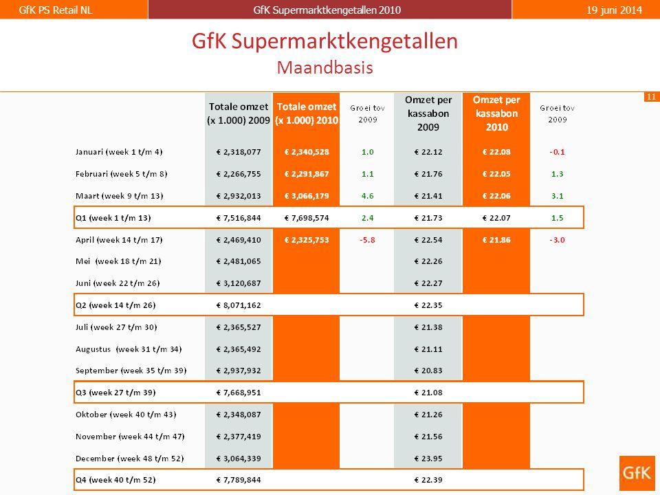 11 GfK PS Retail NLGfK Supermarktkengetallen 201019 juni 2014 GfK Supermarktkengetallen Maandbasis