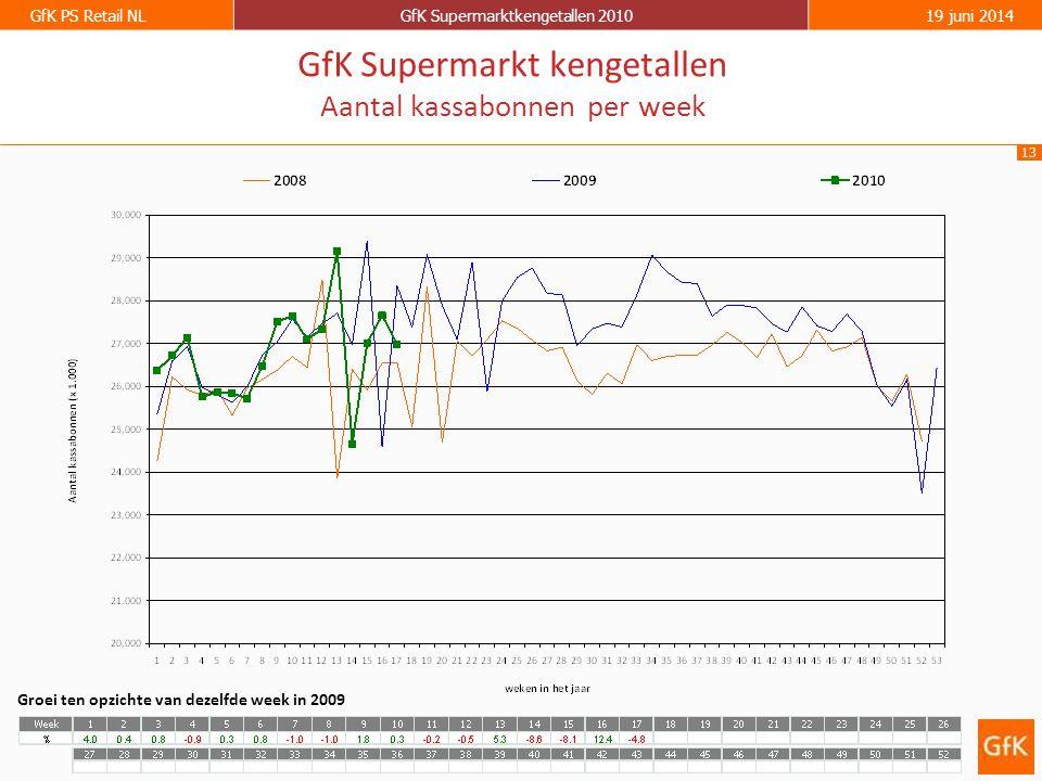13 GfK PS Retail NLGfK Supermarktkengetallen 201019 juni 2014 GfK Supermarkt kengetallen Aantal kassabonnen per week Groei ten opzichte van dezelfde week in 2009