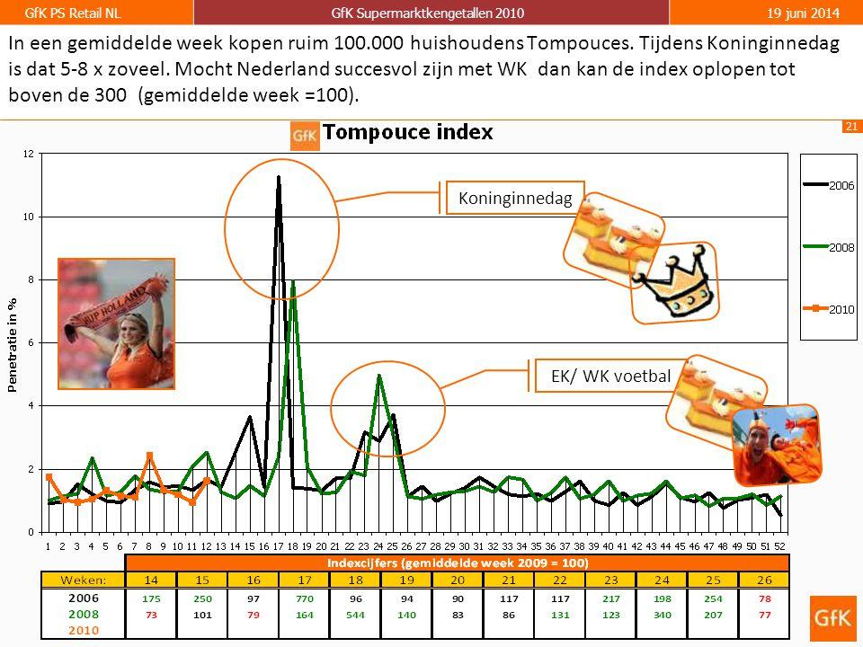 21 GfK PS Retail NLGfK Supermarktkengetallen 201019 juni 2014 In een gemiddelde week kopen ruim 100.000 huishoudens Tompouces. Tijdens Koninginnedag i
