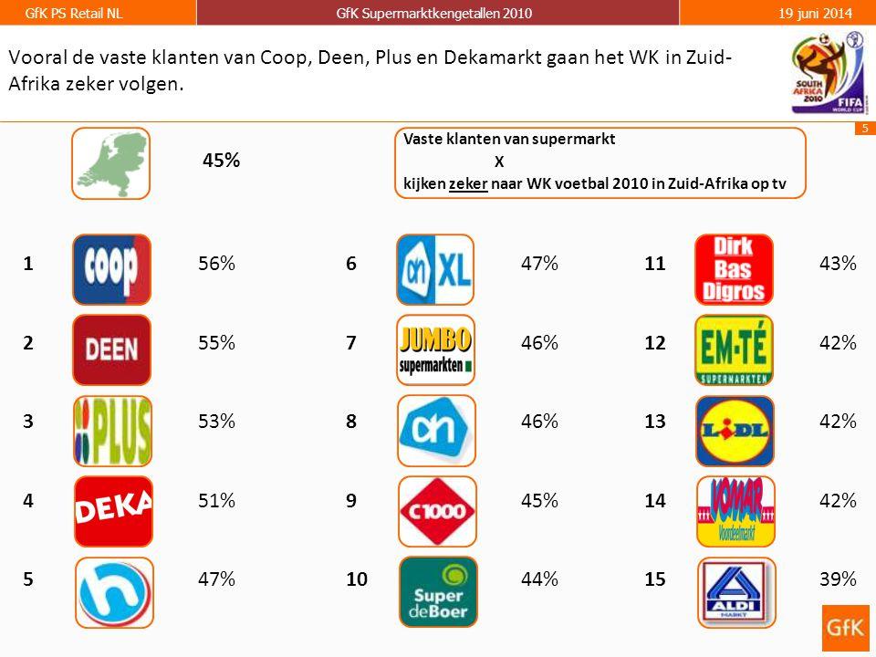 5 GfK PS Retail NLGfK Supermarktkengetallen 201019 juni 2014 156% 255% 353% 451% 547% Vooral de vaste klanten van Coop, Deen, Plus en Dekamarkt gaan het WK in Zuid- Afrika zeker volgen.