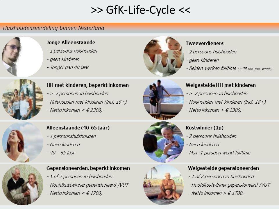 6 GfK PS Retail NLGfK Supermarktkengetallen 201019 juni 2014 Tweeverdieners - 2 persoons huishouden - geen kinderen - Beiden werken fulltime (  25 uur per week) Jonge Alleenstaande - 1 persoons huishouden - geen kinderen - Jonger dan 40 jaar HH met kinderen, beperkt inkomen -  2 personen in huishouden - Huishouden met kinderen (incl.