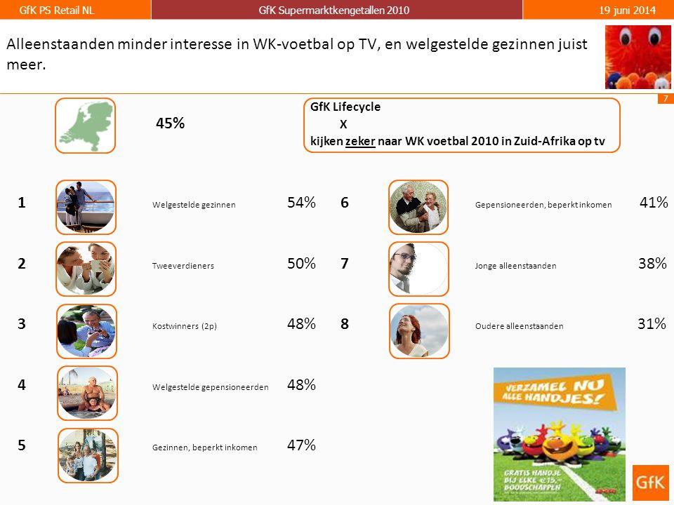 7 GfK PS Retail NLGfK Supermarktkengetallen 201019 juni 2014 1 Welgestelde gezinnen 54% 2 Tweeverdieners 50% 3 Kostwinners (2p) 48% 4 Welgestelde gepensioneerden 48% 5 Gezinnen, beperkt inkomen 47% Alleenstaanden minder interesse in WK-voetbal op TV, en welgestelde gezinnen juist meer.