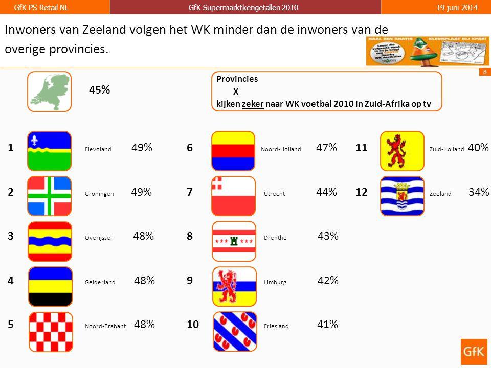 8 GfK PS Retail NLGfK Supermarktkengetallen 201019 juni 2014 1 Flevoland 49% 2 Groningen 49% 3 Overijssel 48% 4 Gelderland 48% 5 Noord-Brabant 48% Inwoners van Zeeland volgen het WK minder dan de inwoners van de overige provincies.