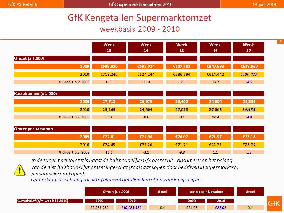 9 GfK PS Retail NLGfK Supermarktkengetallen 201019 juni 2014 GfK Kengetallen Supermarktomzet weekbasis 2009 - 2010 Opmerking: de schuingedrukte (blauw
