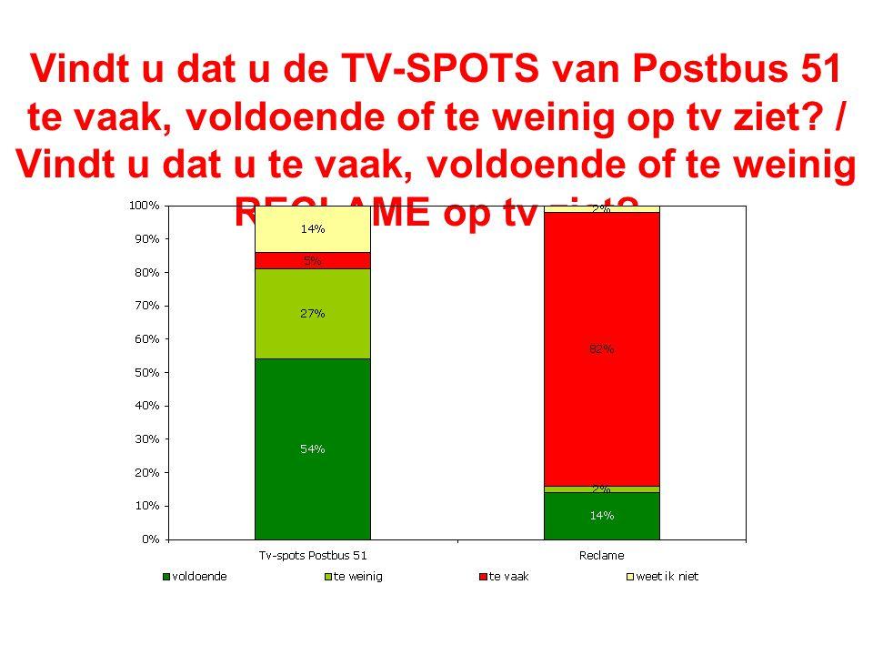 Vindt u dat u de TV-SPOTS van Postbus 51 te vaak, voldoende of te weinig op tv ziet? / Vindt u dat u te vaak, voldoende of te weinig RECLAME op tv zie