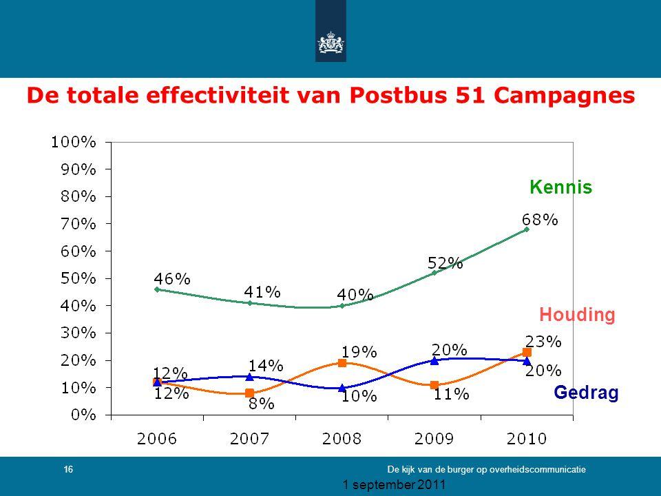 1 september 2011 De kijk van de burger op overheidscommunicatie16 De totale effectiviteit van Postbus 51 Campagnes Gedrag Houding Kennis