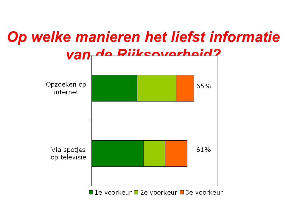 1 september 2011 De kijk van de burger op overheidscommunicatie24
