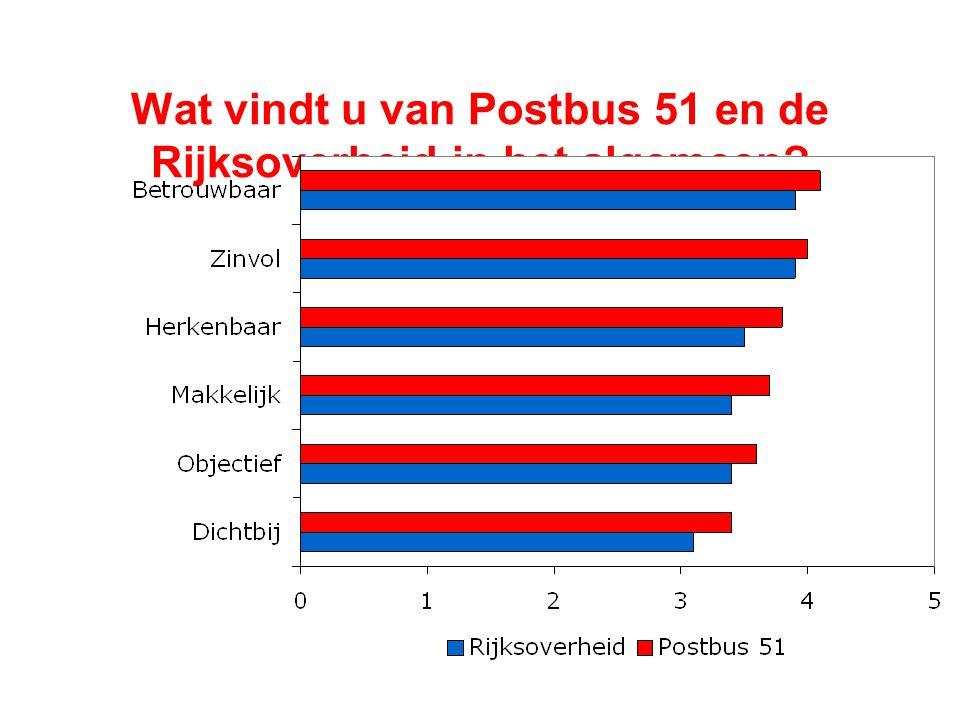 Wat vindt u van Postbus 51 en de Rijksoverheid in het algemeen?