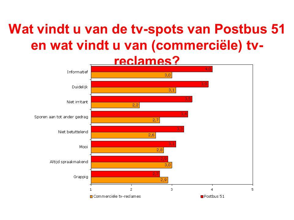 Vindt u dat u de TV-SPOTS van Postbus 51 te vaak, voldoende of te weinig op tv ziet.