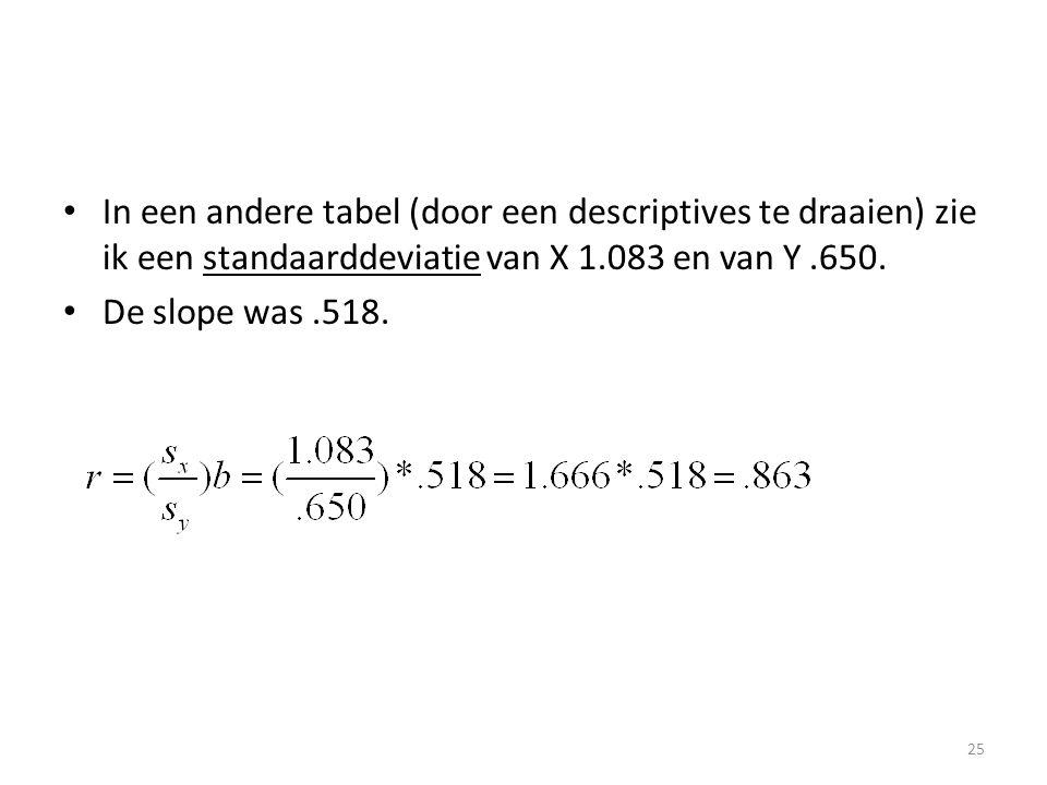 • In een andere tabel (door een descriptives te draaien) zie ik een standaarddeviatie van X 1.083 en van Y.650. • De slope was.518. 25