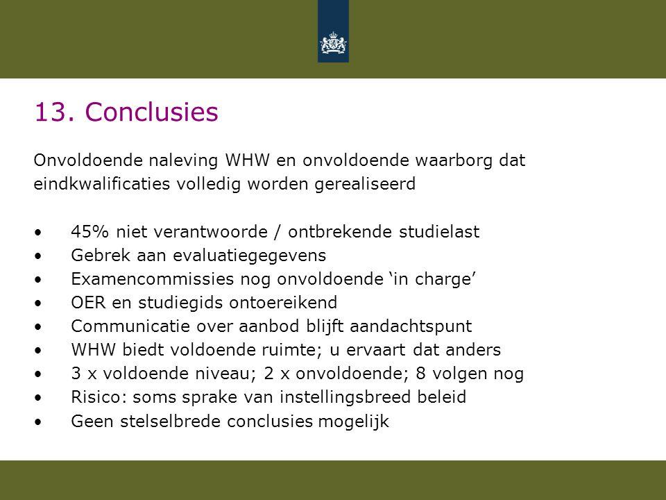 13. Conclusies Onvoldoende naleving WHW en onvoldoende waarborg dat eindkwalificaties volledig worden gerealiseerd •45% niet verantwoorde / ontbrekend