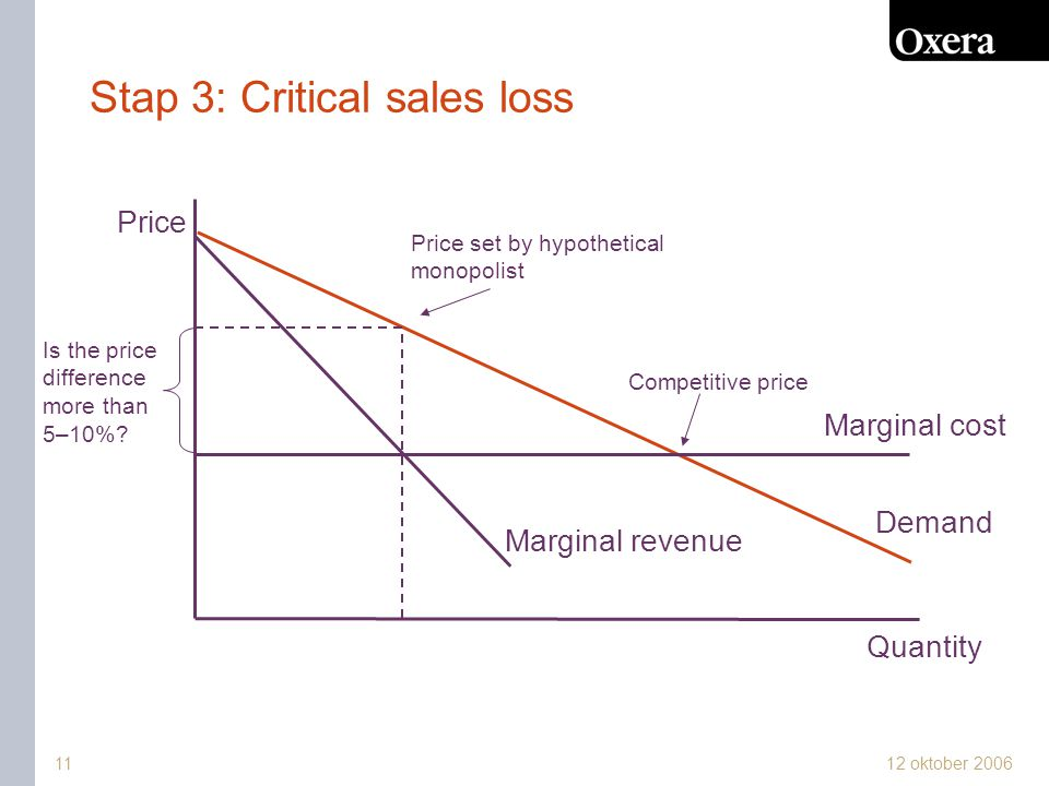 12 oktober 2006 Stap 3: Critical sales loss Demand Price Quantity Marginal cost Price set by hypothetical monopolist Marginal revenue Competitive price Is the price difference more than 5–10%.