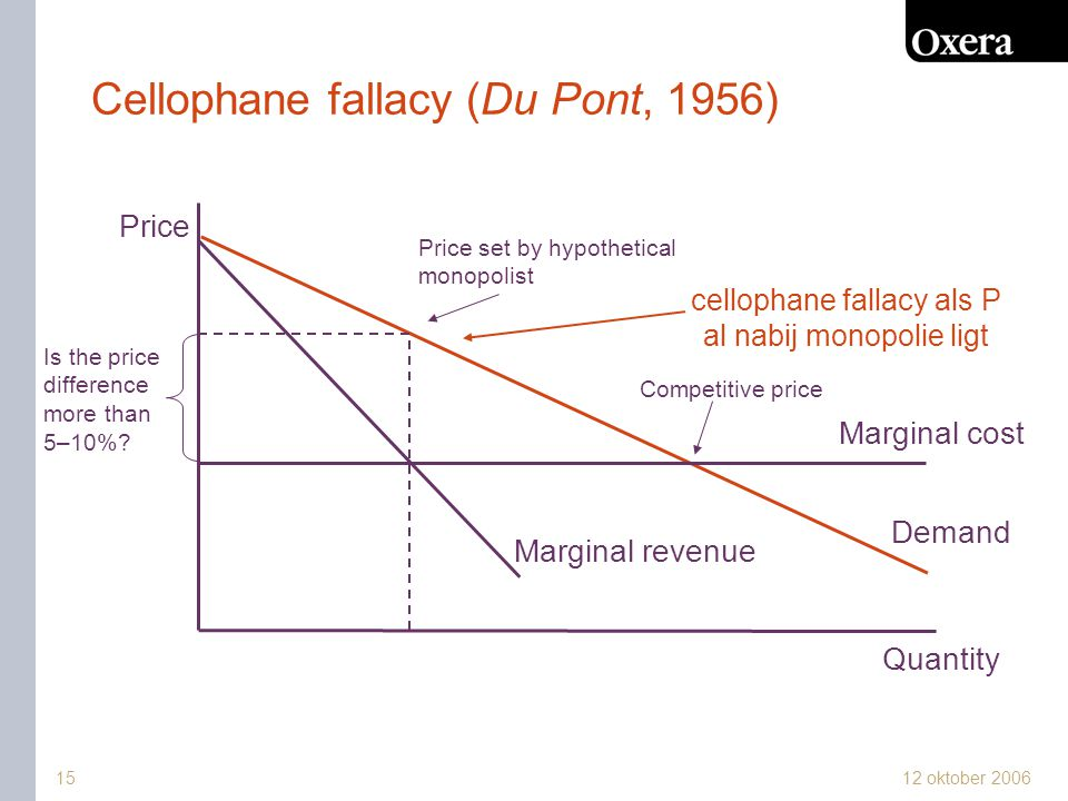 12 oktober 2006 Cellophane fallacy (Du Pont, 1956) Demand Price Quantity Marginal cost Price set by hypothetical monopolist Marginal revenue Competitive price Is the price difference more than 5–10%.