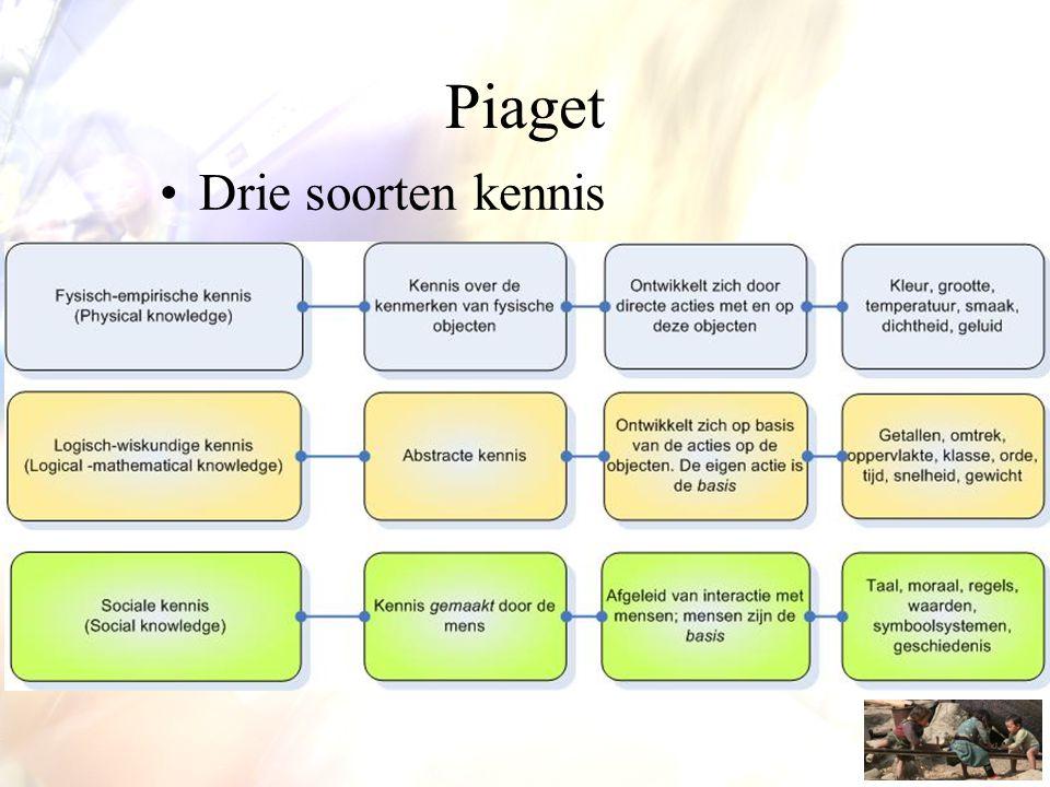 Piaget •Drie soorten kennis