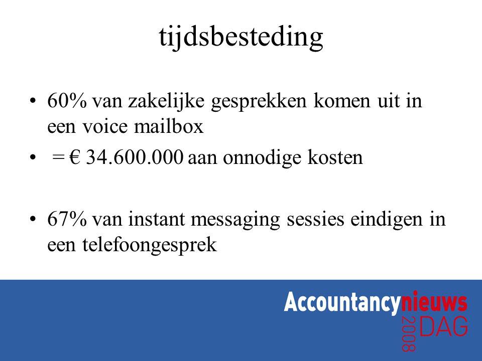 tijdsbesteding •60% van zakelijke gesprekken komen uit in een voice mailbox • = € 34.600.000 aan onnodige kosten •67% van instant messaging sessies eindigen in een telefoongesprek