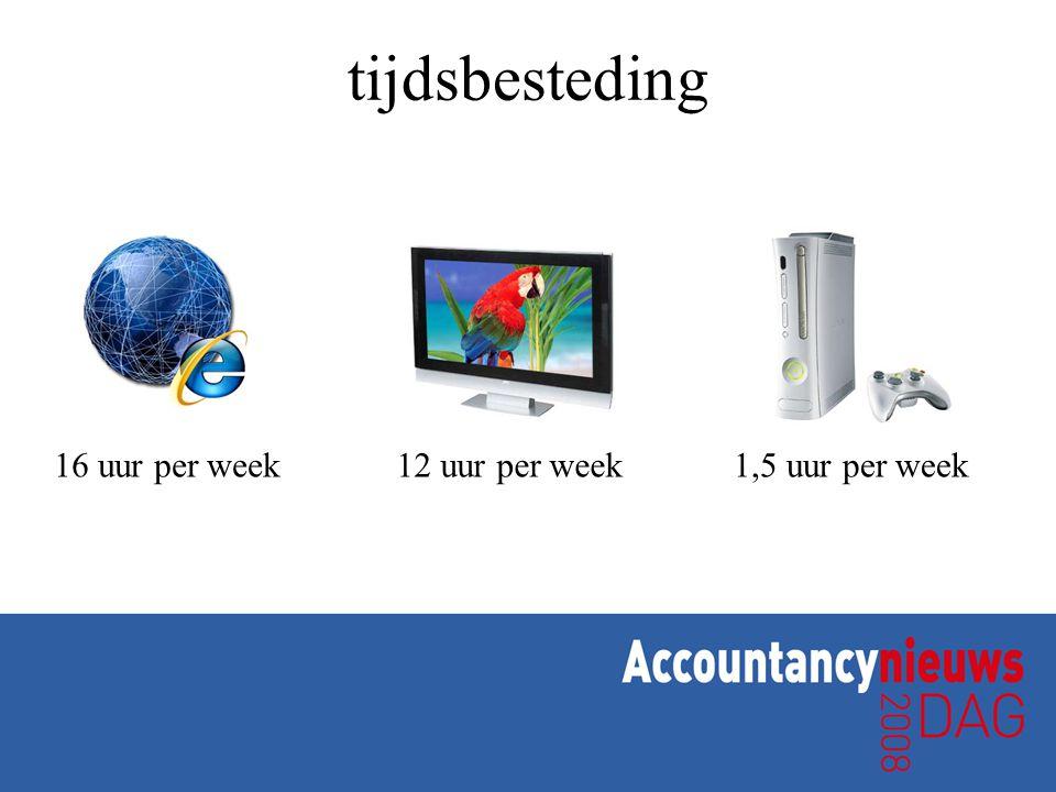 tijdsbesteding 16 uur per week12 uur per week1,5 uur per week