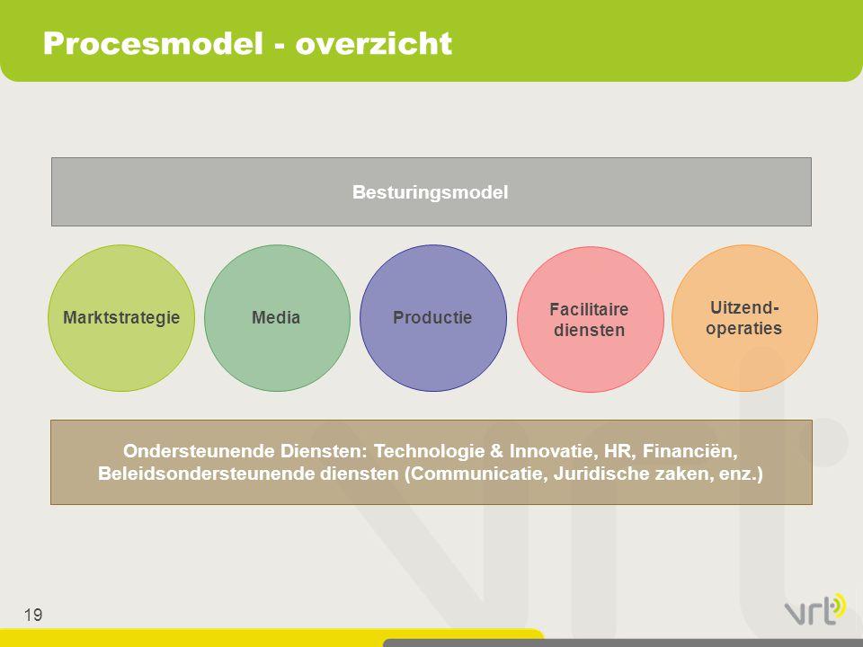 19 Procesmodel - overzicht MarktstrategieMediaProductie Facilitaire diensten Uitzend- operaties Ondersteunende Diensten: Technologie & Innovatie, HR,