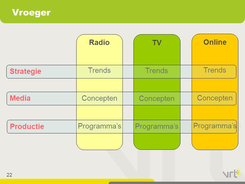 22 Vroeger Online Trends Concepten Programma's Radio Trends Concepten Programma's TV Trends Concepten Programma's Strategie Media Productie