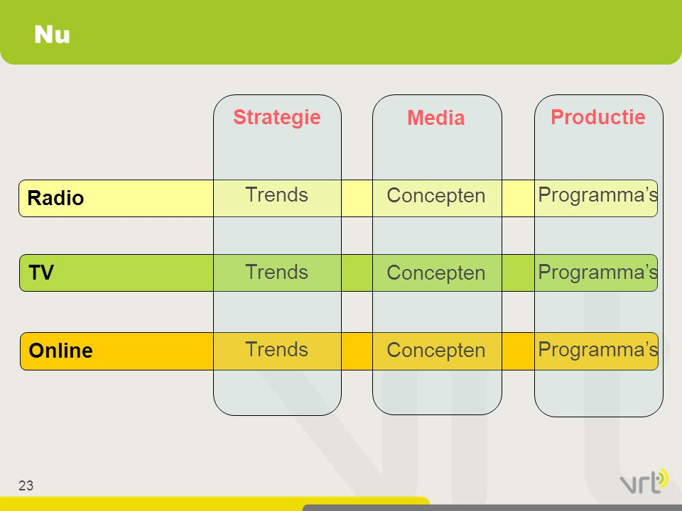23 Nu Radio TV Online Strategie Trends Media Concepten Productie Programma's