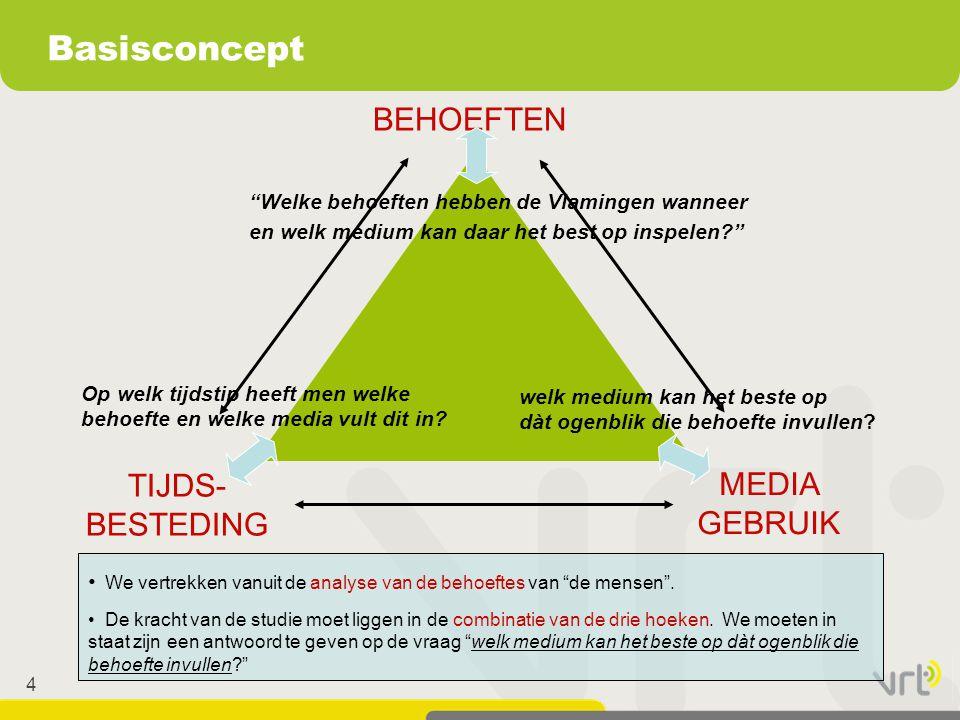 45  Cross-media tussen radiomerken is not the issue  Cross-media tussen de mediamerken: gecombineerde kracht van het portfoliobeleid van de openbare omroep  Cross-media tussen de kanalen: maakt het mediamerk sterker.