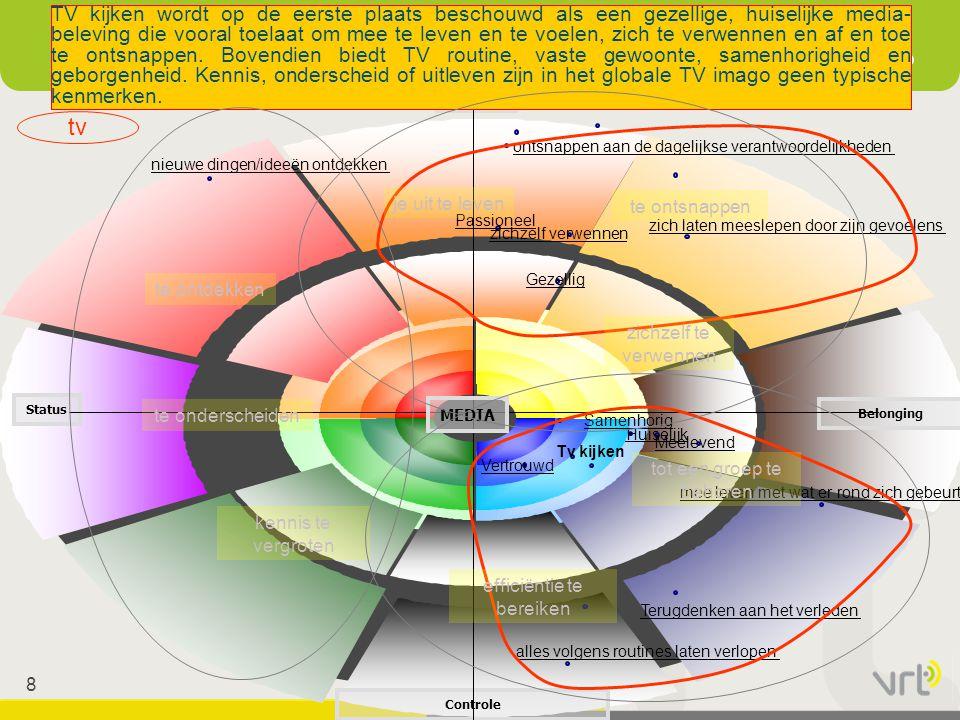 39 1.VRT, X-mediale omroep: nieuwe structuur 1.1 Behoeften van de mediagebruiker 1.2 Evolutie van de kanteling 1.3 Nieuwe structuur 2.