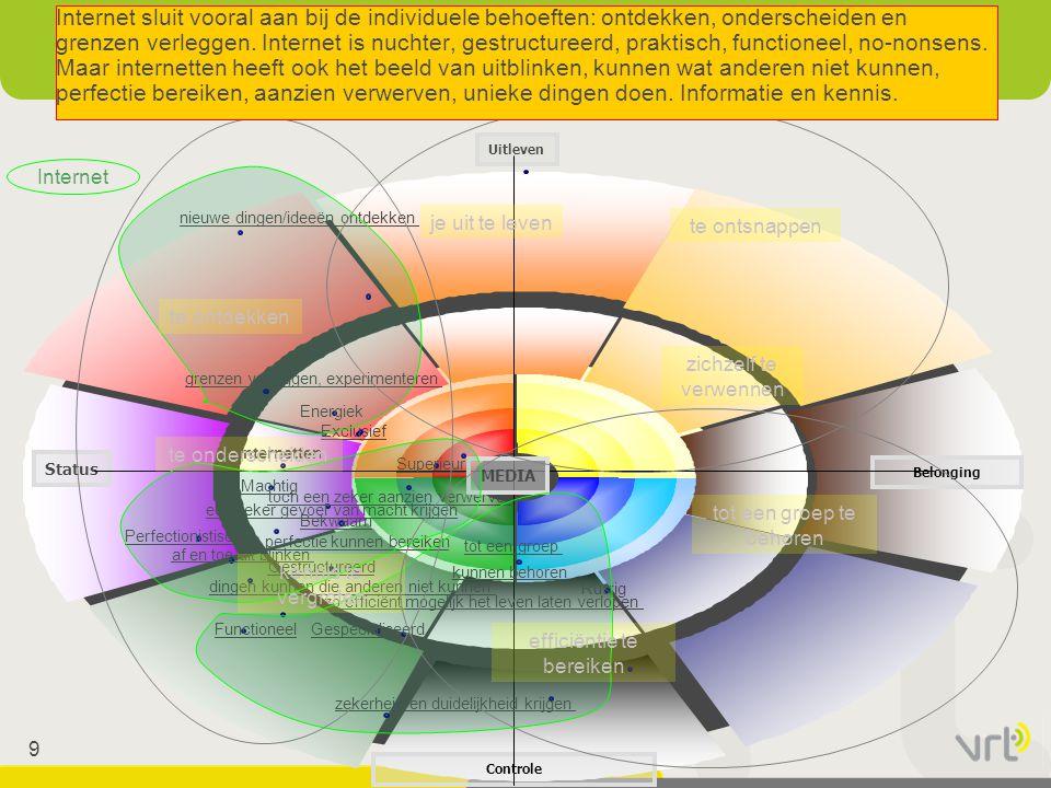 9 Status Belonging Controle Uitleven Superieur Machtig Exclusief Gespecialiseerd Perfectionistisch Bekwaam Gestructureerd Functioneel Rustig Energiek