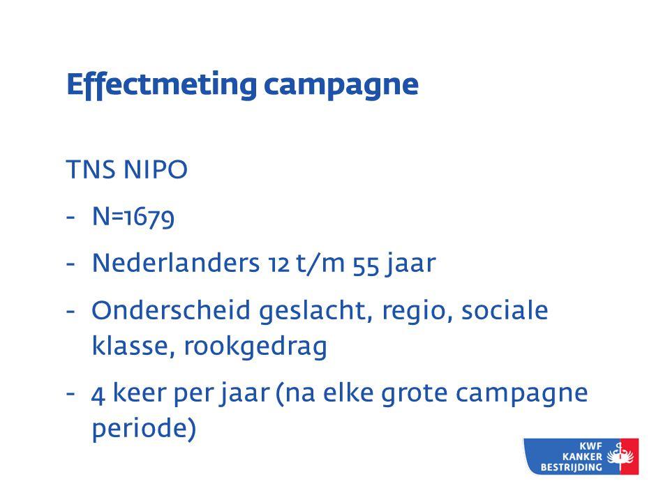 Effectmeting campagne TNS NIPO - N=1679 - Nederlanders 12 t/m 55 jaar - Onderscheid geslacht, regio, sociale klasse, rookgedrag - 4 keer per jaar (na elke grote campagne periode)