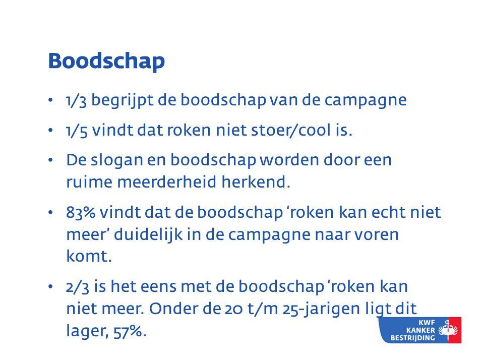 Boodschap • 1/3 begrijpt de boodschap van de campagne • 1/5 vindt dat roken niet stoer/cool is.