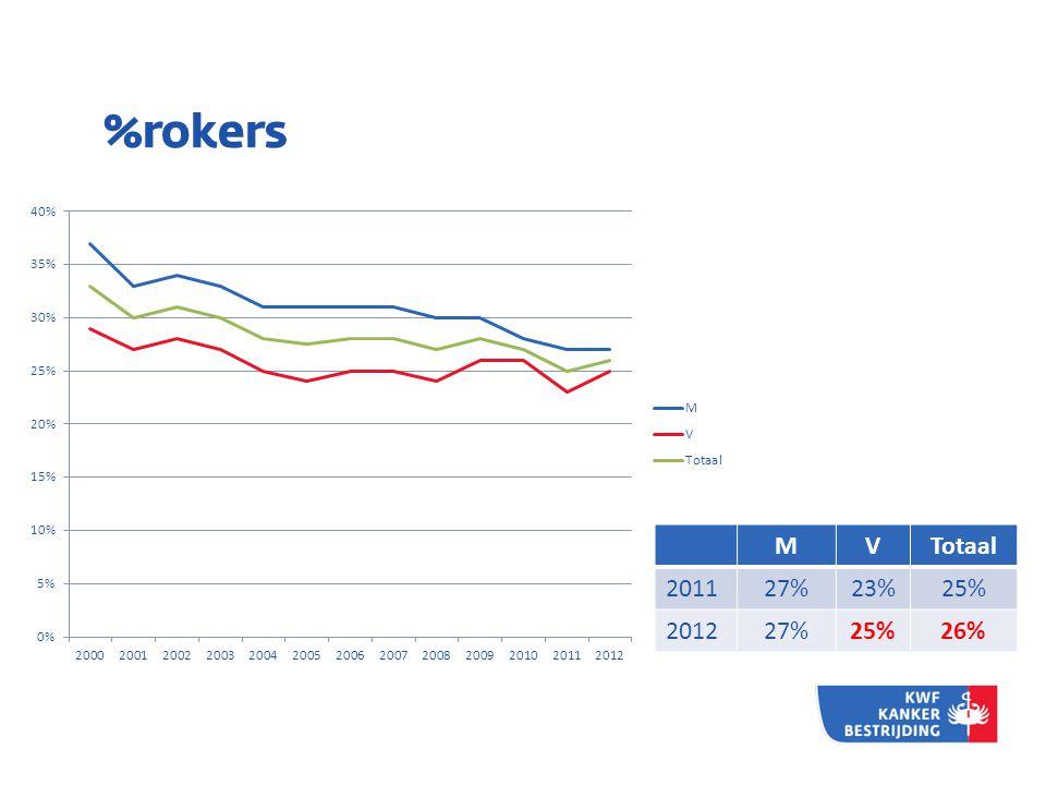 %rokers MVTotaal 201127%23%25% 201227%25%26%