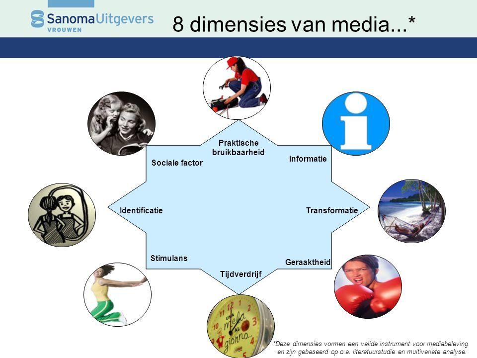 8 dimensies van media...* Praktische bruikbaarheid Tijdverdrijf Geraaktheid Sociale factor Identificatie Informatie Transformatie Stimulans *Deze dime