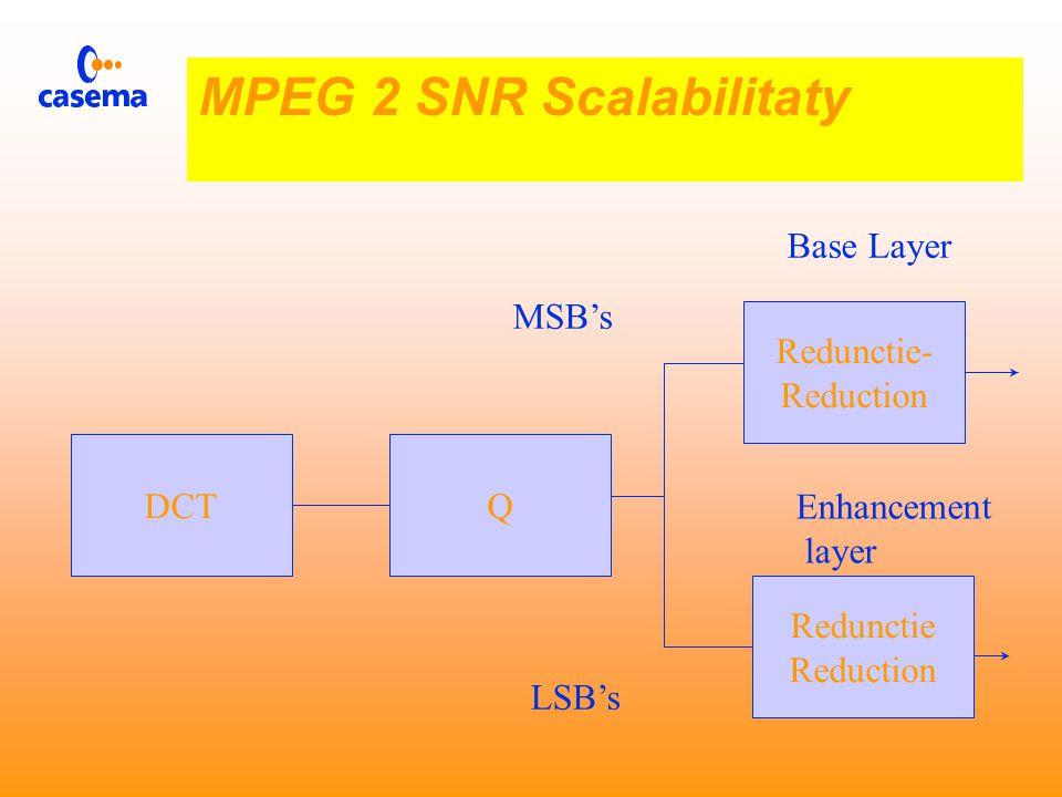  Digitale signalen kunnen ontvangen worden of niet  Kleine BER wel ontvangst  Grote BER geen ontvangst MPEG 2 SNR Scalabilitaty