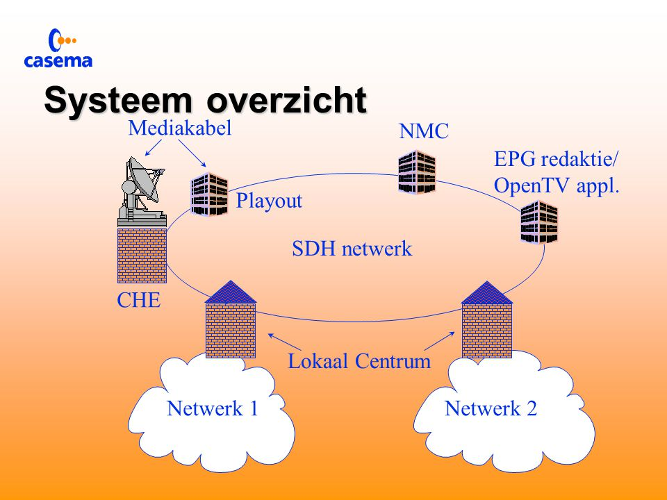  Eén centraal ontvangstation voor DVB systeem  samenstellen pakketten  conditional access  OpenTV flowcaster  EPG/SI samenstelling  Programma levering aan andere kabelnetten  Negen lokaal centra  Omzetting van SDH naar QAM  Toevoegen lokale programmering  Local ad insertion  EPG/SI samenstelling/aanpassing DVB systeem
