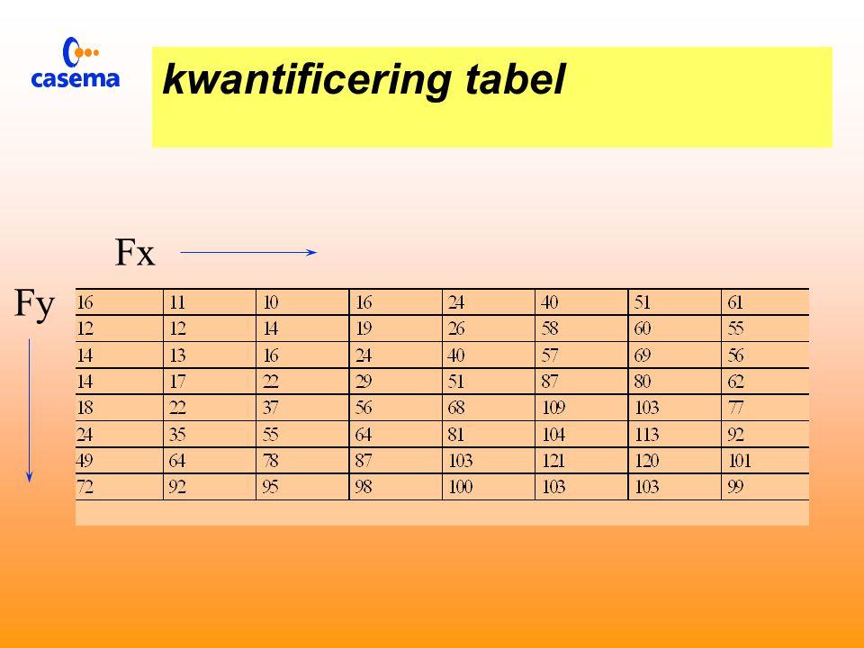 Kwantificering tabel  Bepaalt voor elke freqenctie het aantal kwantiseringsstappen.