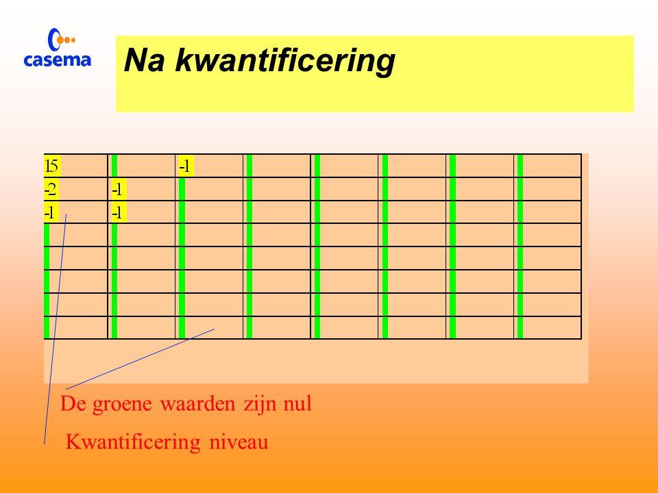 Kwantificering tabel Fx Fy Reductiefactor voor het aantal kwantificering stappen
