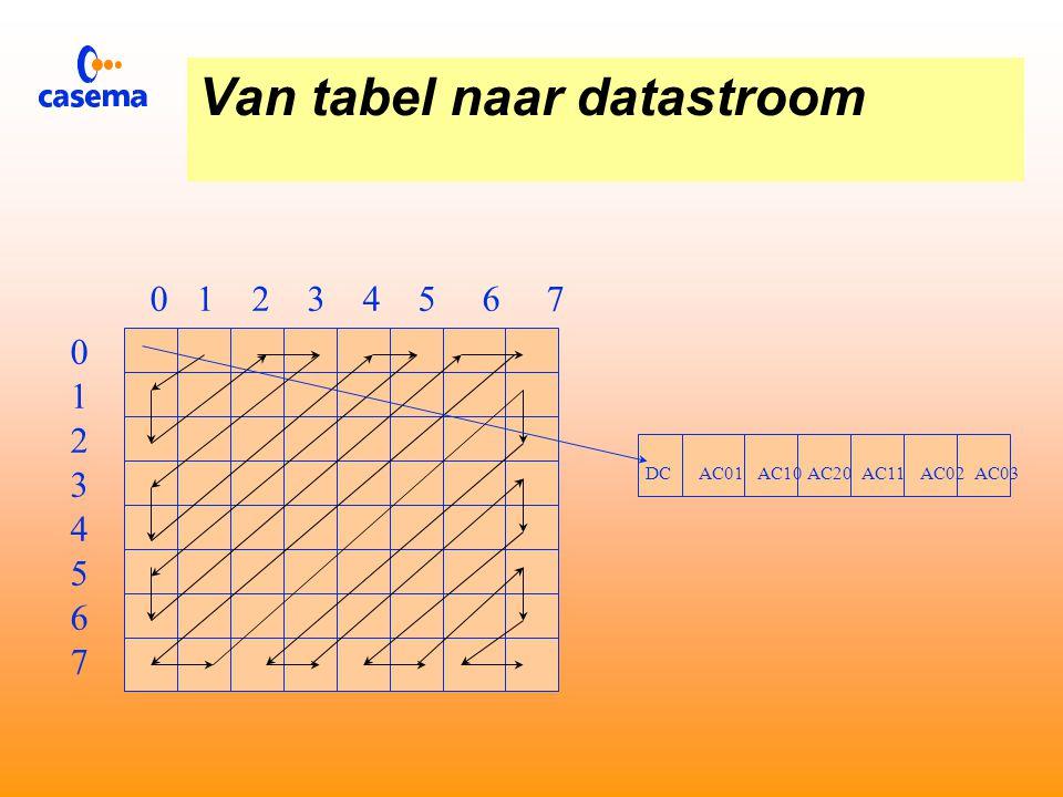 Van tabel naar datastroom 0 1 2 3 4 5 6 7 0123456701234567 Voor verzending worden de gekwantificerde beeldpunten kruiselings uitgelezen.