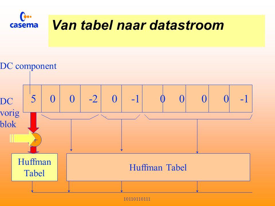 Van tabel naar datastroom 0 1 2 3 4 5 6 7 0123456701234567 DCAC01 AC10 AC20 AC11 AC02 AC03