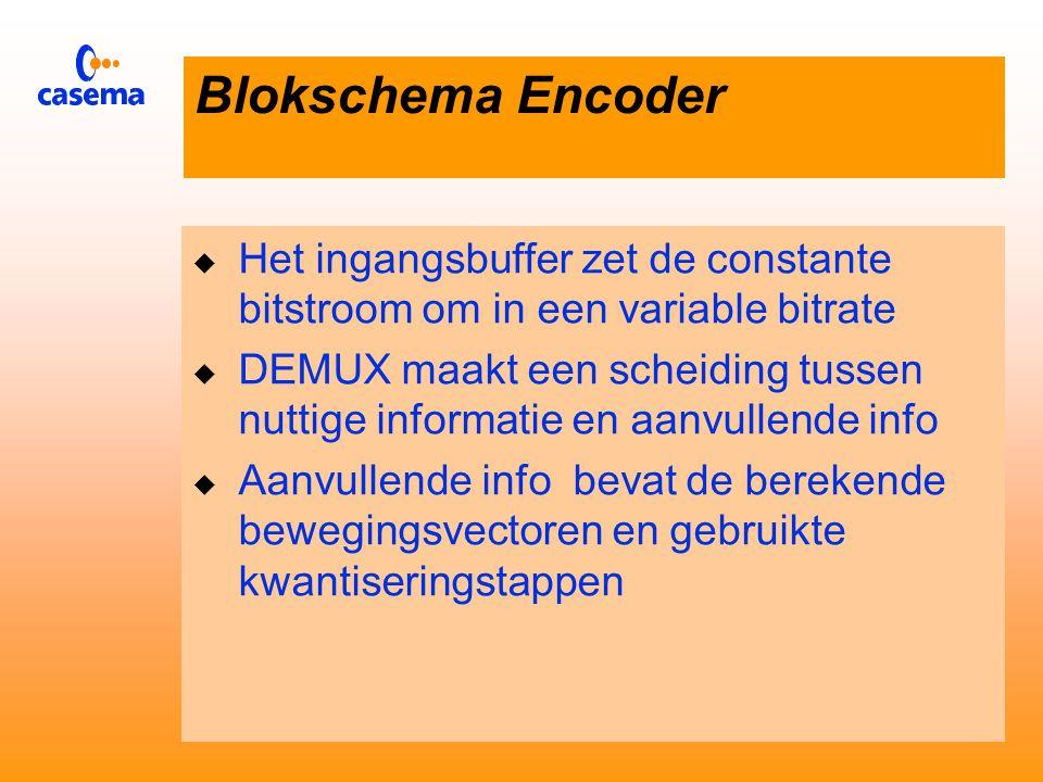 Blokschema MPEG decoder Beeldgroepen Sortering Beweging schatting INV DCTINVDEMUXBufferQ Invers Red Reduct